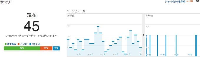 サイトCのリアルタイムサマリー2015.1.25