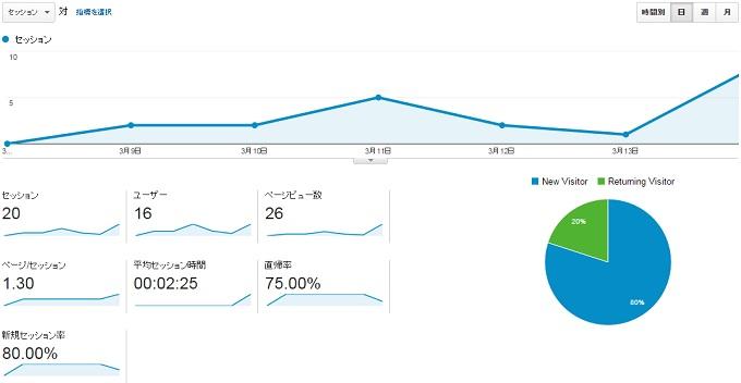 サイトN2015.3.8.3.14のアクセス推移