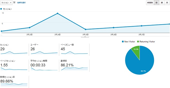 サイトN2015.3.22.3.28のアクセス推移
