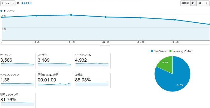 サイトY2015.3.8.3.14のアクセス推移