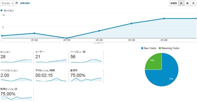 サイトN2015.3.15.3.21のアクセス推移