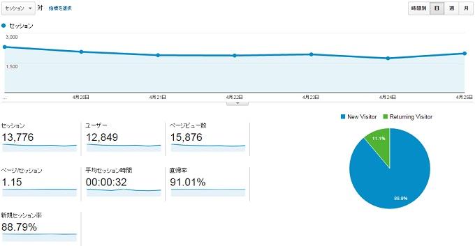 サイトC2015.4.19.4.25のアクセス推移