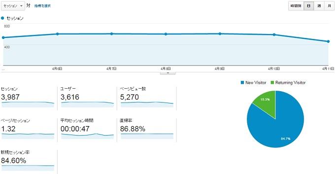 サイトY2015.4.5.4.11のアクセス推移位