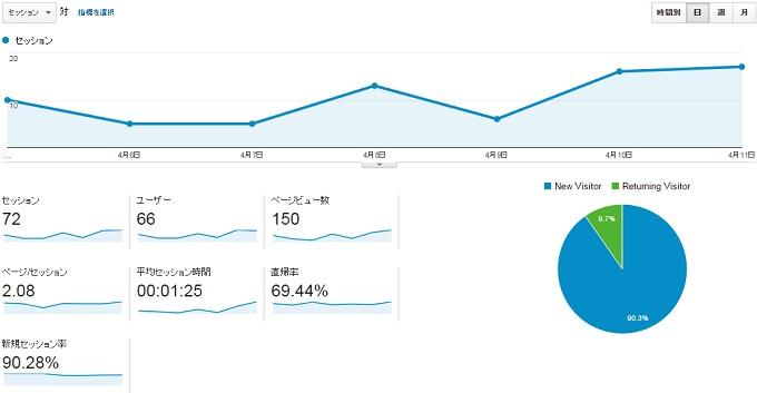 サイトN2015.4.5.4.11のアクセス推移位