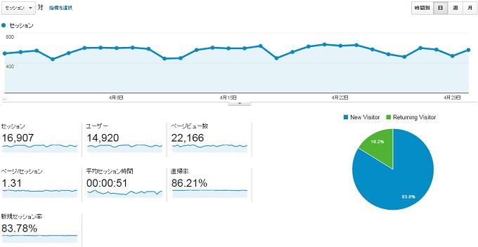 サイトY2015年4月のアクセス推移