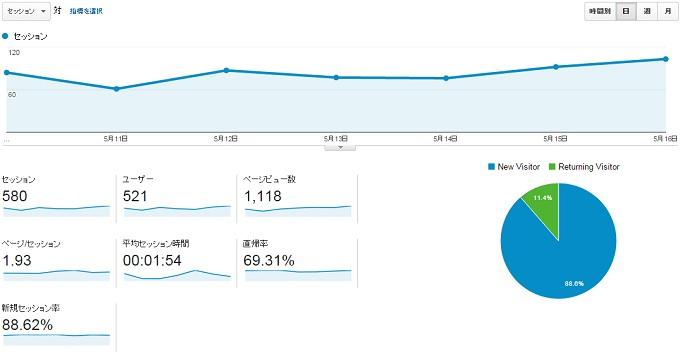 サイトN2015.5.10.5.16のアクセス推移