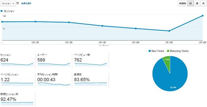 サイトP2015.5.10.5.16のアクセス推移