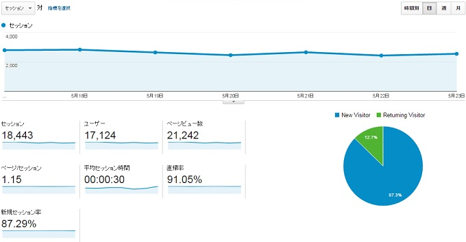 サイトC2015.5.17.5.23のアクセス推移
