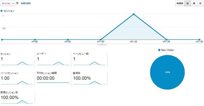 サイトS2015.6.7.6.13のアクセス推移
