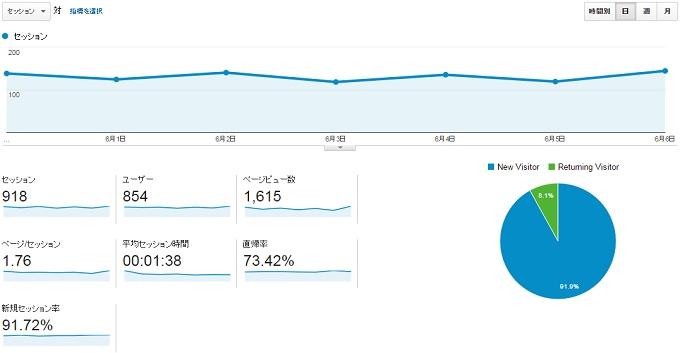 サイトN2015.5.31.6.6のアクセス推移
