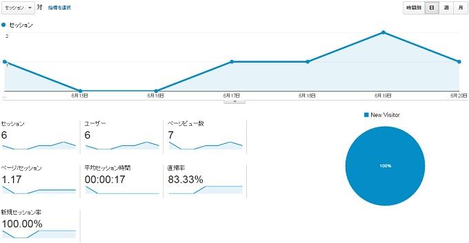 サイトS2015.6.14.6.20アクセス推移