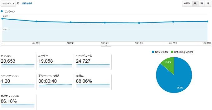 サイトC2015.6.21.6.27のアクセス推移