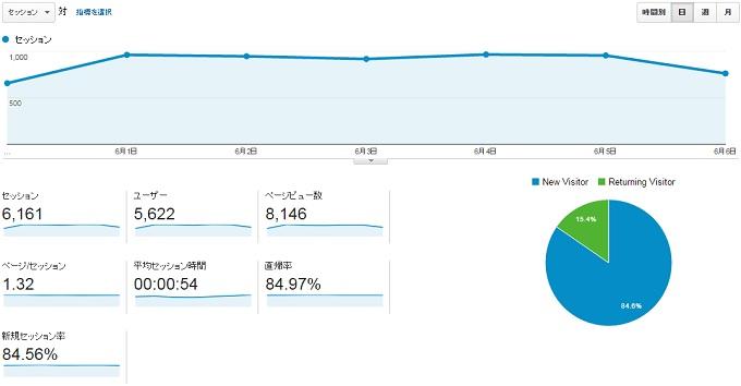 サイトY2015.5.31.6.6のアクセス推移