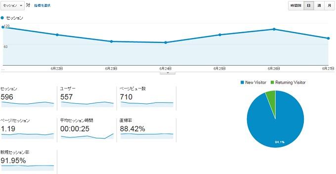 サイトP2015.6.21.6.27のアクセス推移
