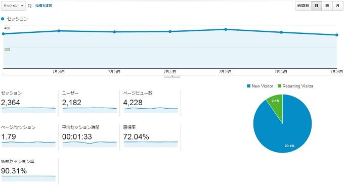 サイトN2015.7.19.7.25のアクセス推移