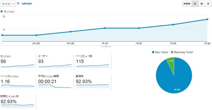 サイトS2015.6.28.7.4アクセス推移
