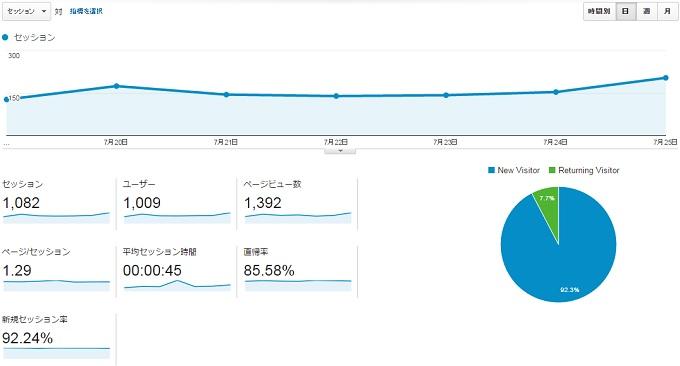 サイトS2015.7.19.7.25のアクセス推移