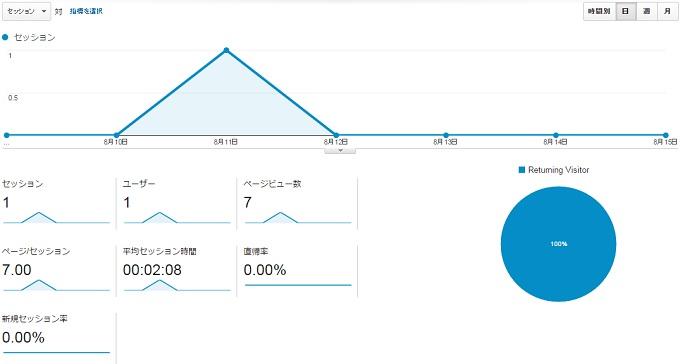 サイトG2015.8.9.8.15アクセス推移