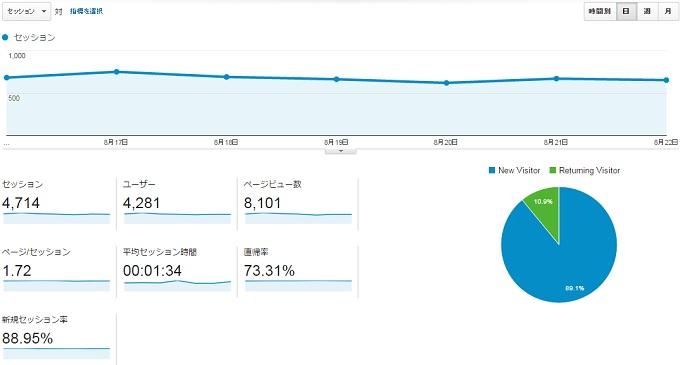 サイトN2015.8.16.8.22アクセス推移