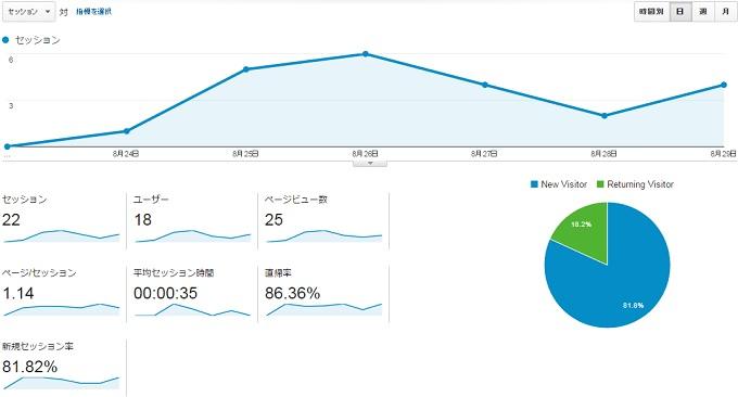 サイトG2015.8.23.8.29アクセス推移