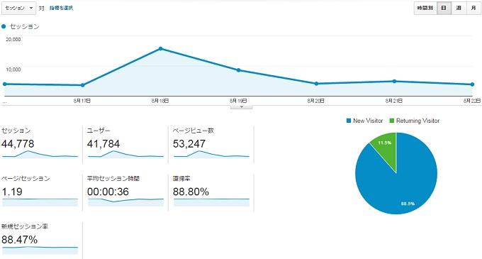 サイトC2015.8.16.8.22アクセス推移