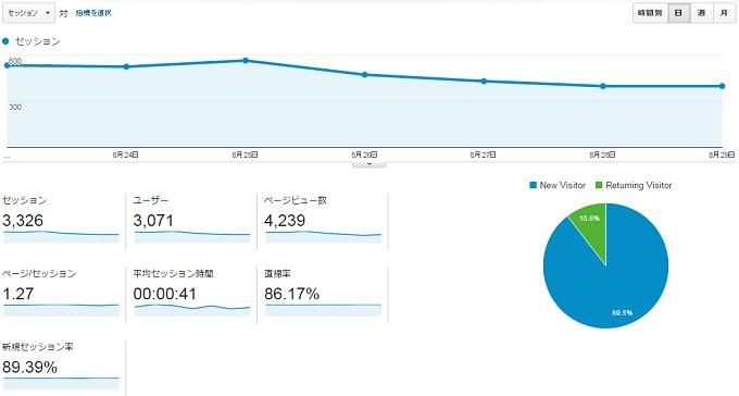 サイトS2015.8.23.8.29アクセス推移