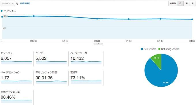 サイトN2015.8.30.9.5アクセス推移
