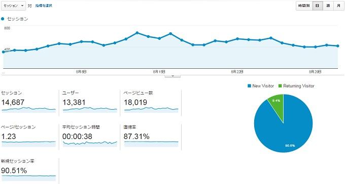 サイトS2015年8月のアクセス推移