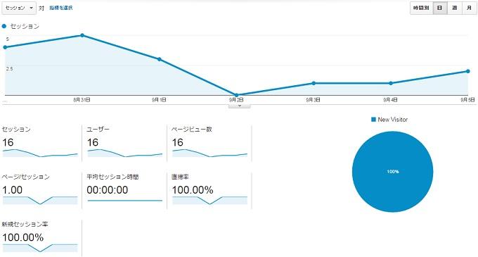 サイトG2015.8.30.9.5アクセス推移