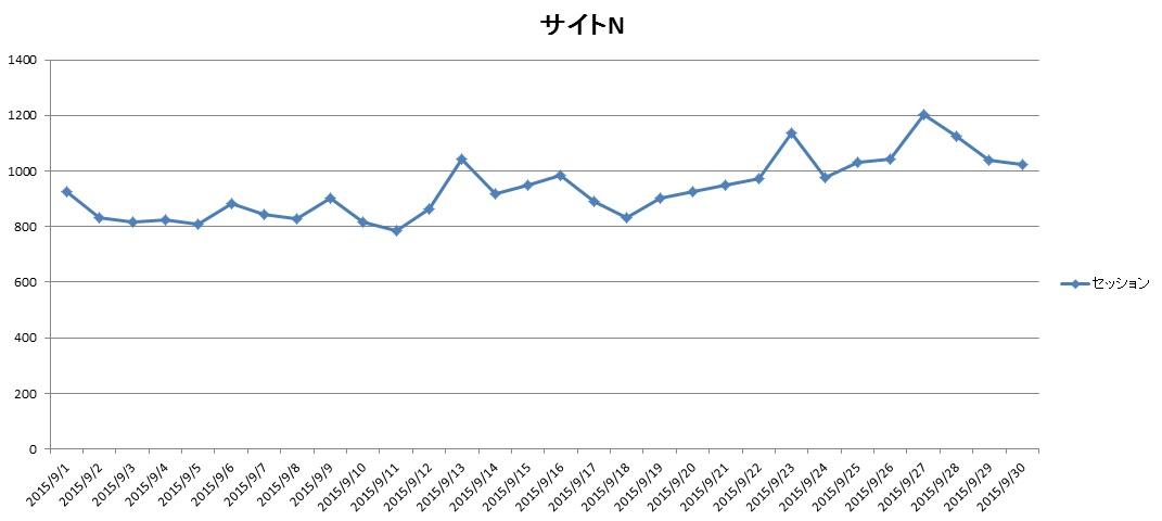 サイトN2015年9月のアクセス推移