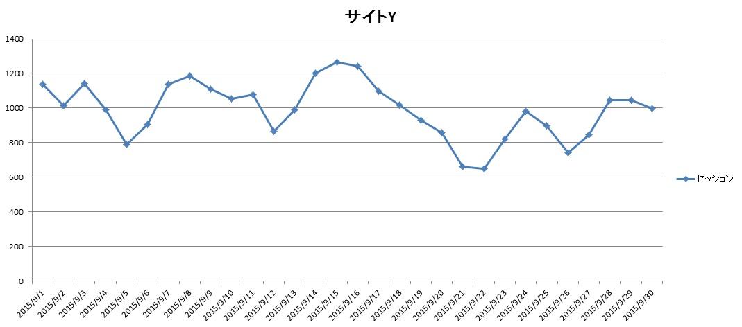 サイトY2015年9月のアクセス推移