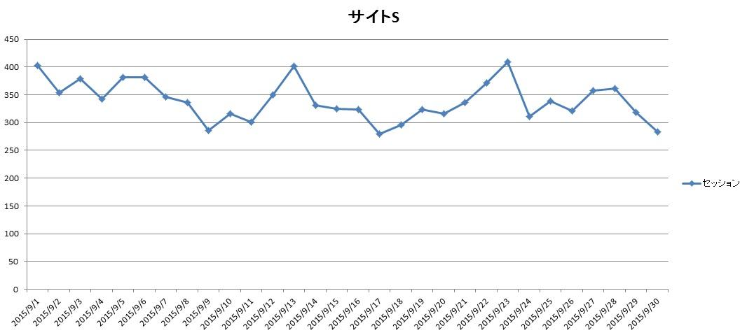 サイトS2015年9月のアクセス推移