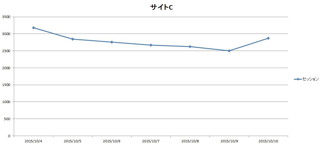 サイトC2015.10.4.10.10アクセス推移