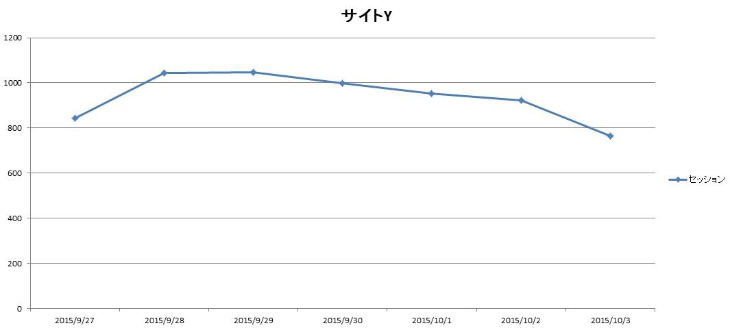 サイトY2015.9.27.10.3アクセス推移