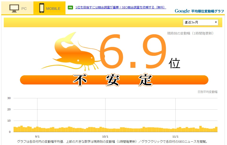 グーグル順位変動不安定2015年11月19日モバイル