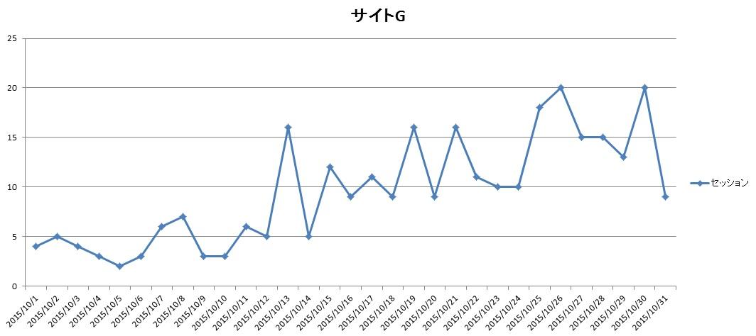サイトG2015年10月のアクセス推移
