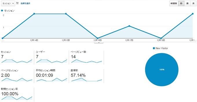 ワニ銀サイトM2015.12.13.12.19アクセス推移