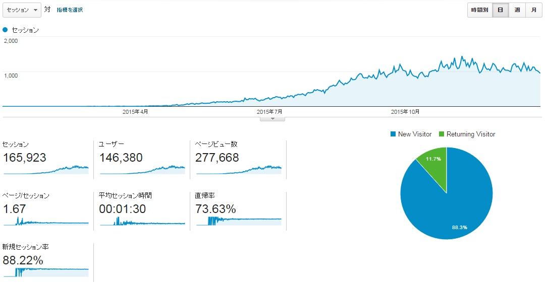サイトN2015年全月のアクセス推移