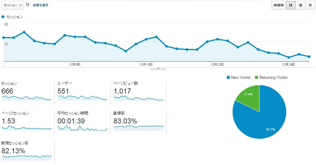 サイトG2015年12月アクセス推移