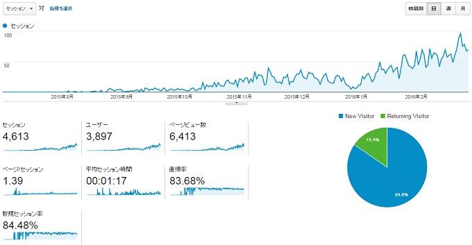 ワニ銀サイトG2016年2月現在のこれまでのアクセス軌跡
