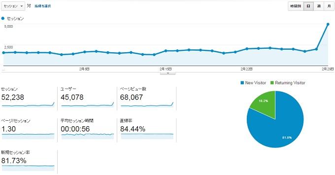 ワニ銀サイトY2016年2月のアクセス推移