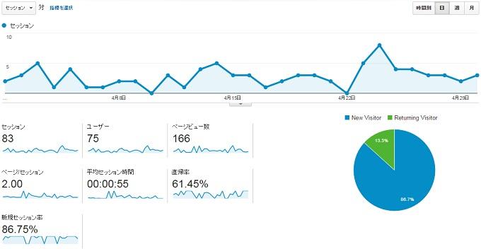 ワニ銀サイトCK2016年4月のアクセス推移