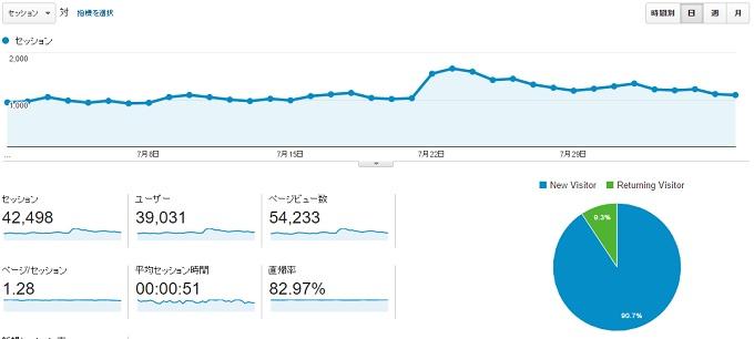ワニ銀サイトNのアクセスが伸び悩んでる画像2016年8月7日