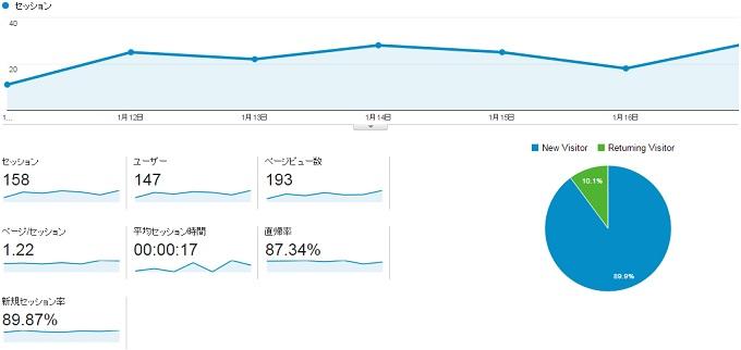 サイトP2015.1.11.1.17アクセス