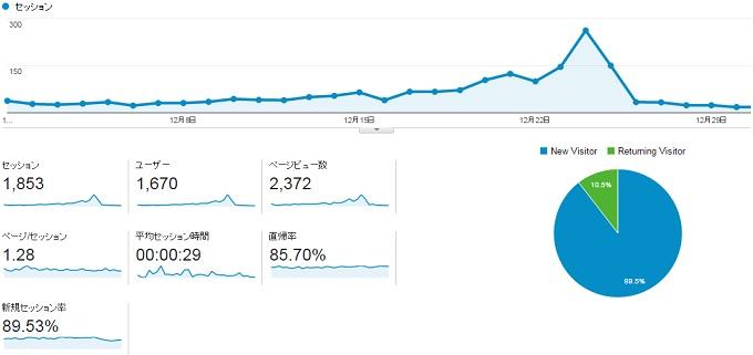サイトP2014.12動向