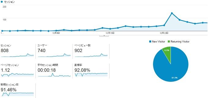 サイトC2014.12動向