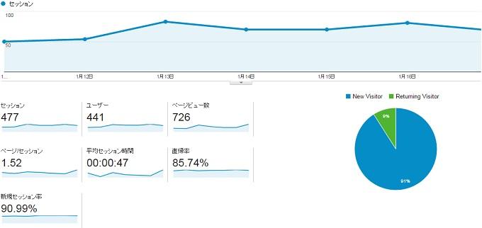 サイトY2015.1.11.1.17アクセス