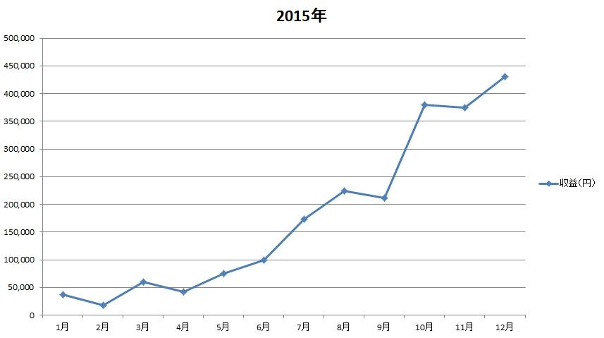 ワニ銀年表2015年の収益グラフ12月版