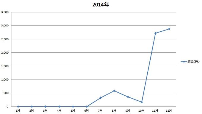 ワニ銀自分年表2014年の収益グラフ