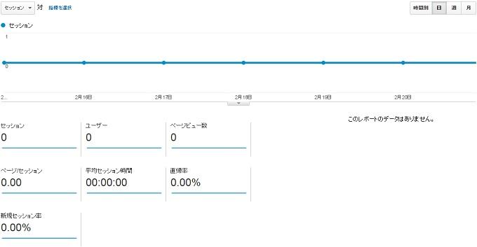 サイトN2015.2.15.2.21アクセス推移